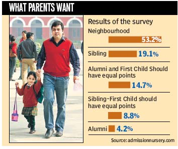 Parents prefer points for nearby school